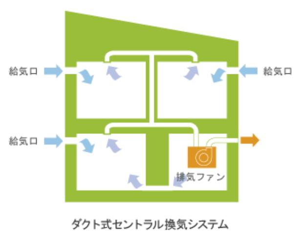 ダクト排気型の第三種換気