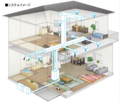 特殊エアコンを使ったダクト給排気型の第一種換気(全館空調)のイメージ