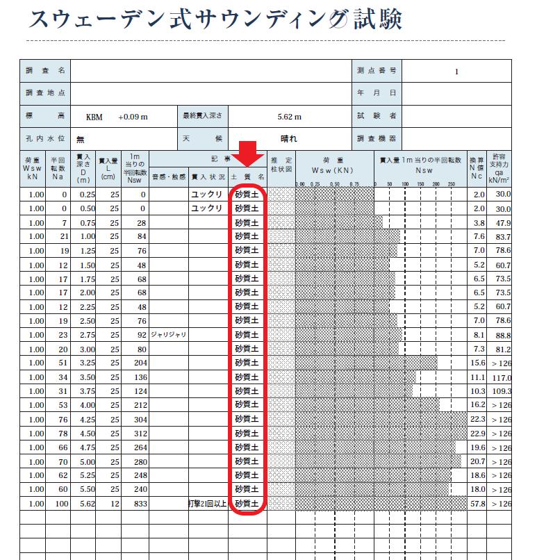 地盤改良工事の判断基準となる地盤調査報告書(土質名)