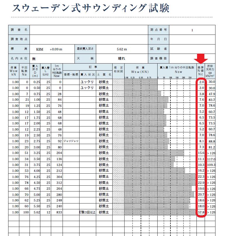 地盤改良工事の判断基準となる地盤調査報告書(換算N値)