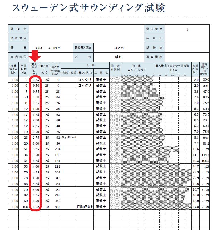 地盤改良工事の判断基準となる地盤調査報告書(貫入深さ)