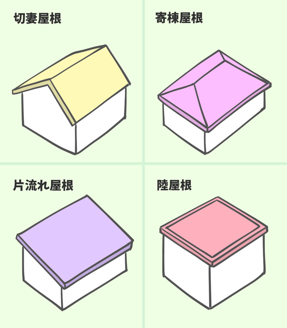 屋根形状の種類(切妻、寄棟、片流れ、陸屋根)