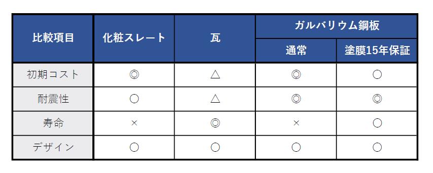 屋根材の比較(化粧スレート・瓦・ガルバリウム鋼板)