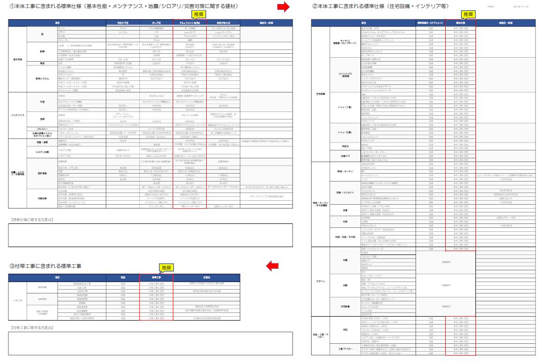契約後に追加オプション費用を防ぐ標準仕様チェック表