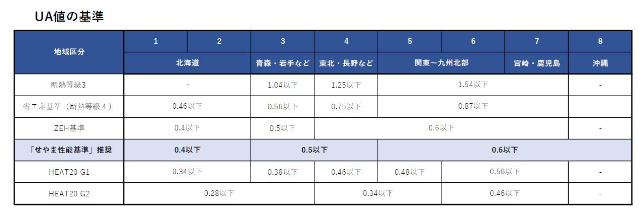 UA値の基準一覧と推奨グレード