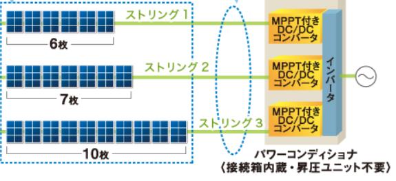 新築時に選択するストリングとMPPTの個数バランスで太陽光の発電効率は変わる
