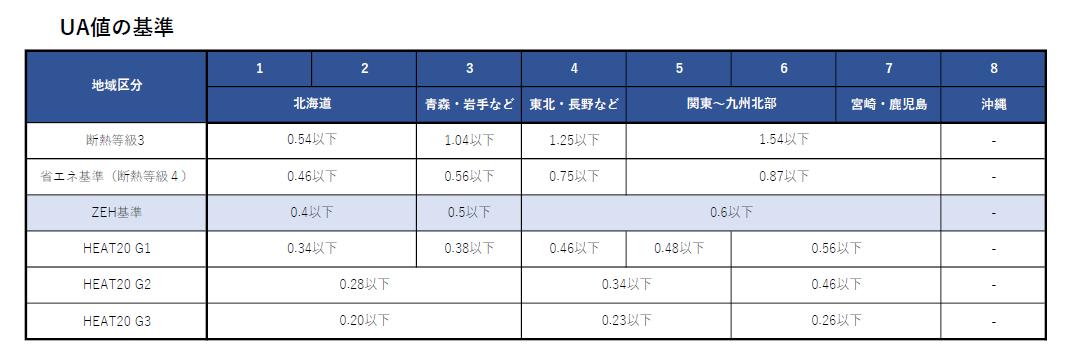 UA値の基準一覧