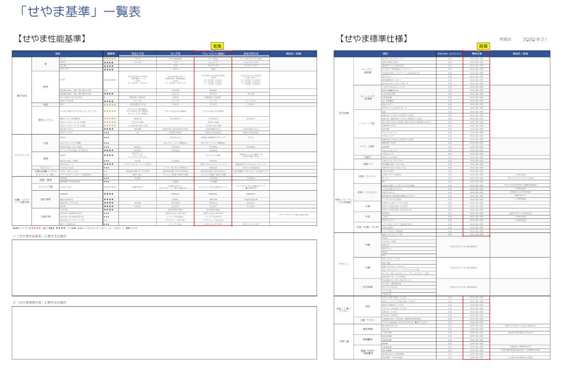 家の性能と標準仕様を網羅的にチェックできる「せやま基準一覧表」